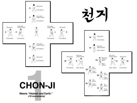 """Как да изпълним """"Чон Джи"""" в таекуондо (ВИДЕО)"""