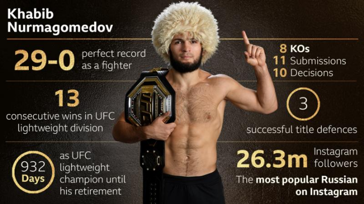 Официално извадиха Хабиб Нурмагомедов от UFC